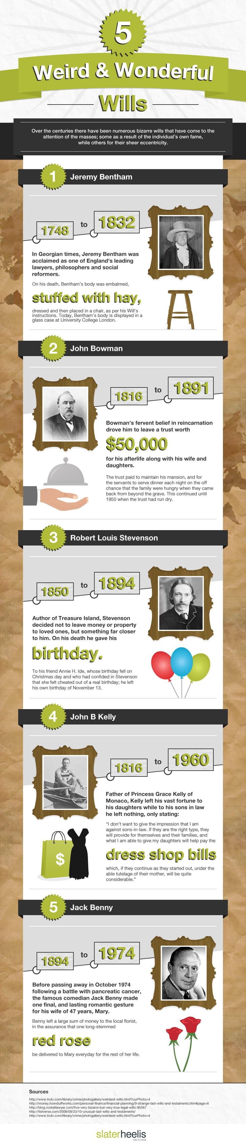 slater-heelis-wills-infographic